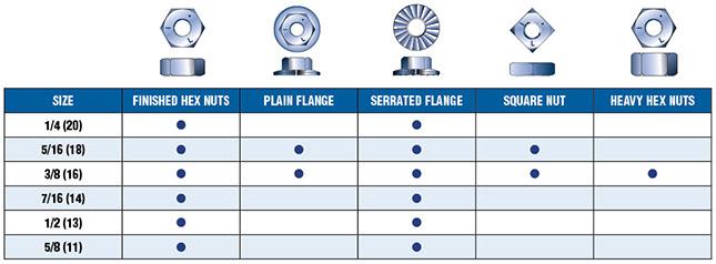 Flange Schedule Chart